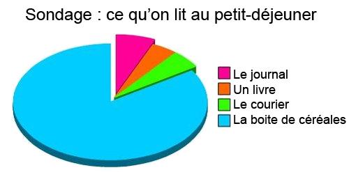 sondage_lecture-petitdejeuner