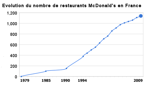 Evolution du nombre de restaurants McDonald's en France