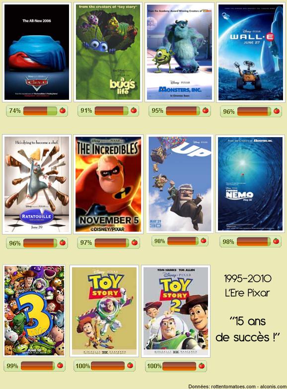 Est-ce la fin de l'ère Pixar ? Lerepixar_15ansdesucces